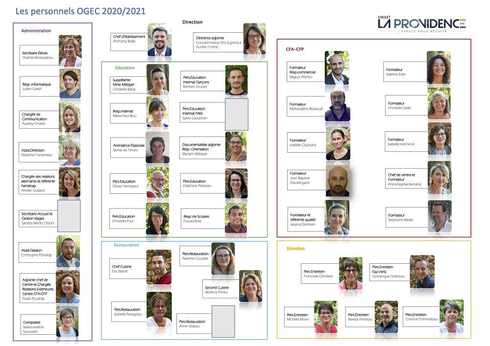 2021-Organigramme services OGEC