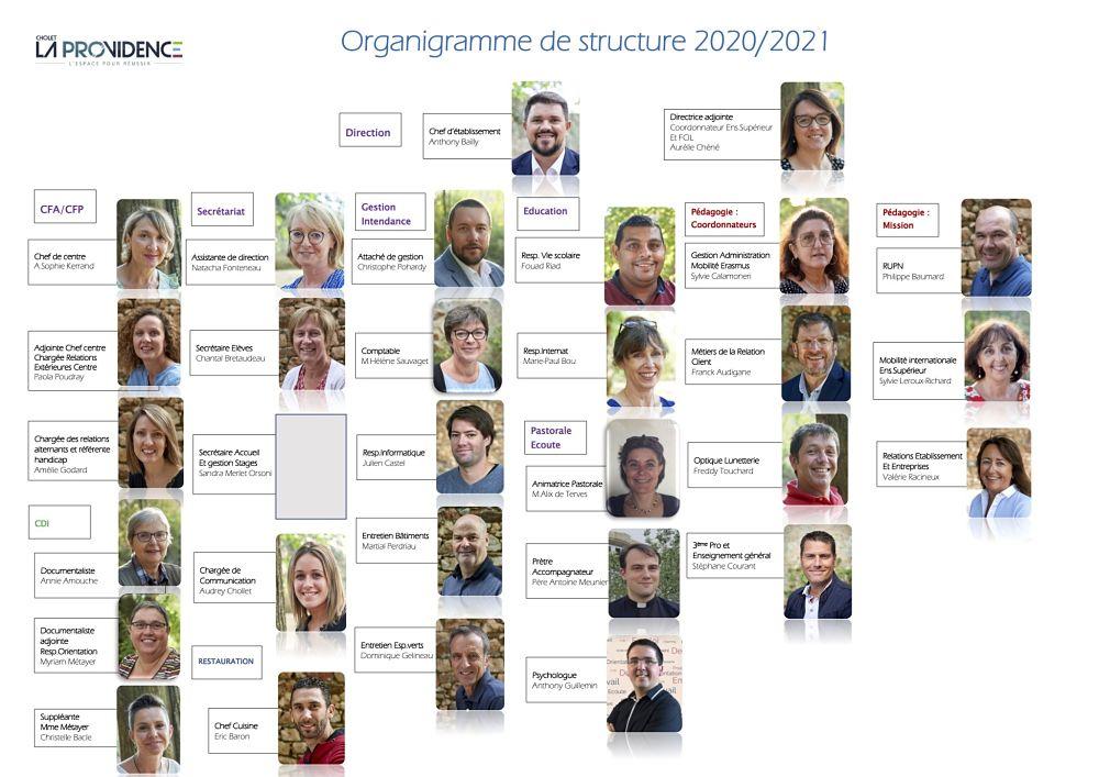 organigramme de structure 2021